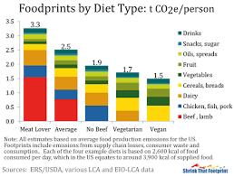 http://shrinkthatfootprint.com/food-carbon-footprint-diet