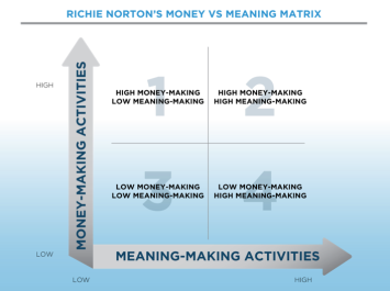Richie-Norton-Money-VS-MEaning-Matrix_Part-2